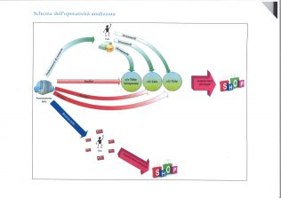 schema anti-riciclaggio