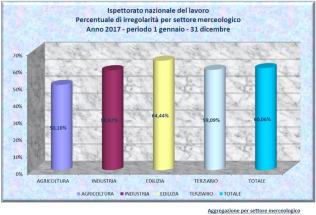 INL- Percentuale irregolarità settore merceologico - Anno 2017