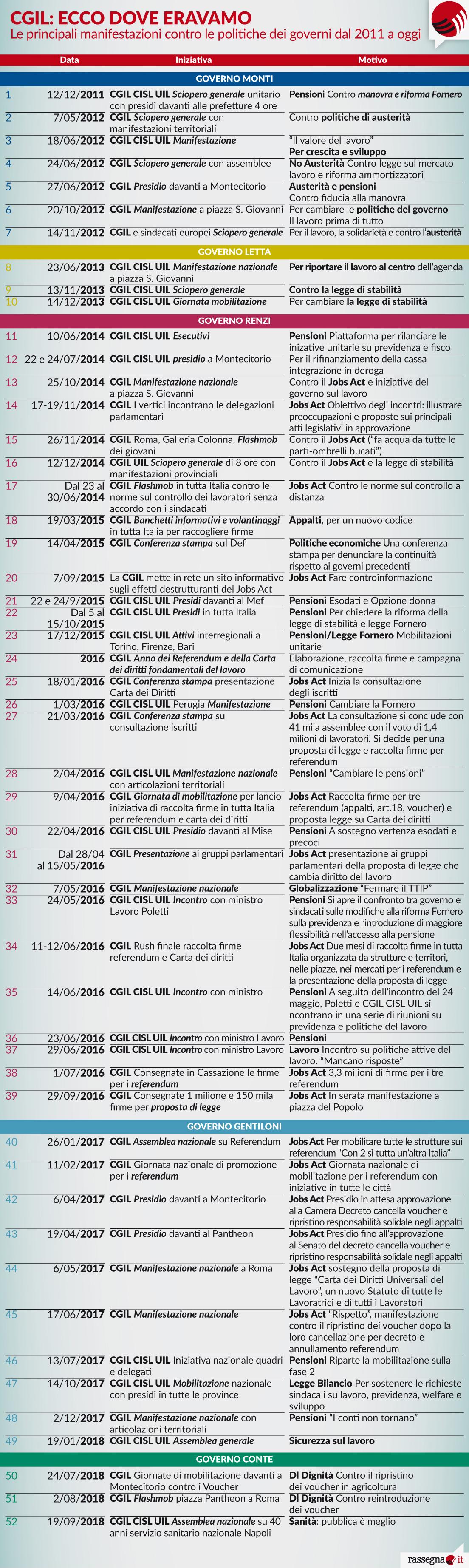 Dove era Cgil - Le iniziative tra il 2011 e maggio 2018