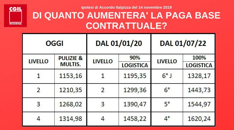 Paga base - Accordo Italpizza 14/11/2019