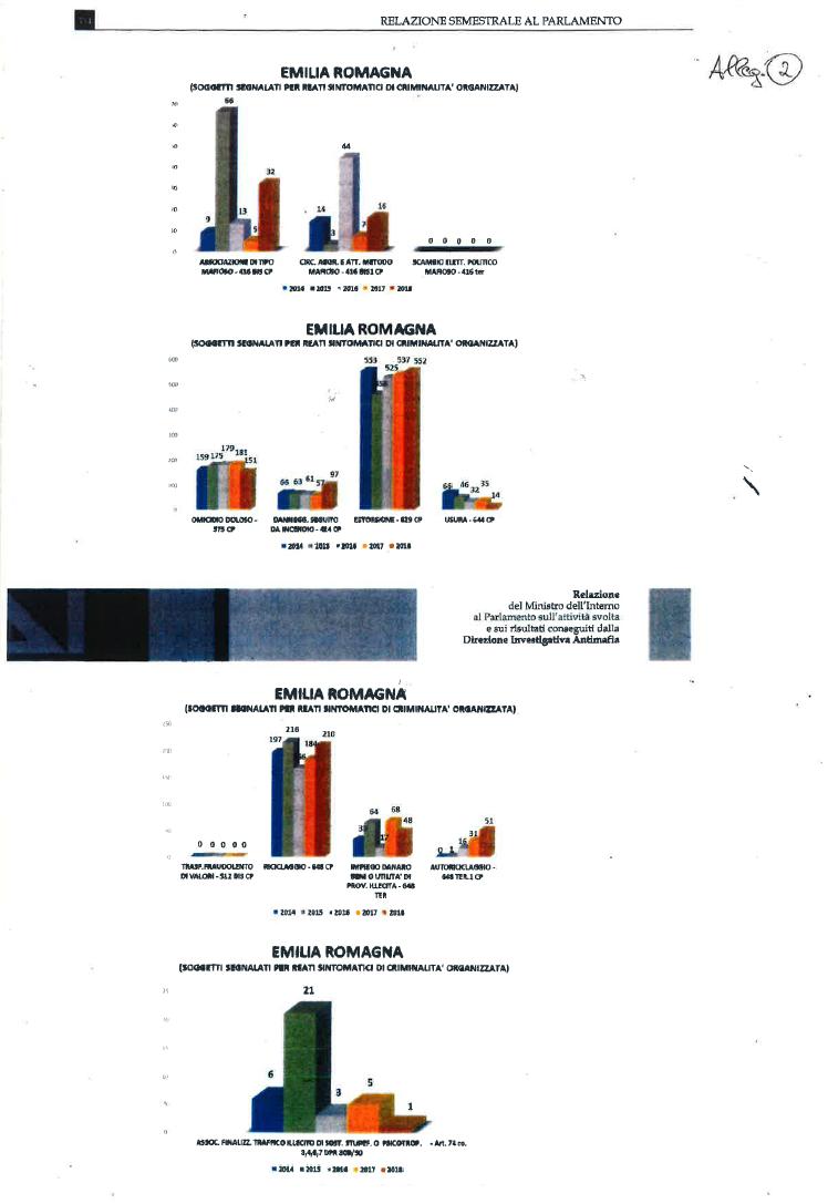 Anac dati imprese interdittiva antimafia