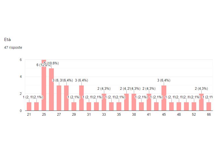 Esiti del Webinar Nidil - fase 2 coronavirus: aggiornamento sostegni partite iva cococo somministrati - Immagine 03